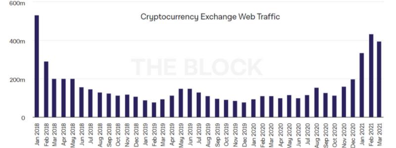 Популярність направлення криптовалют