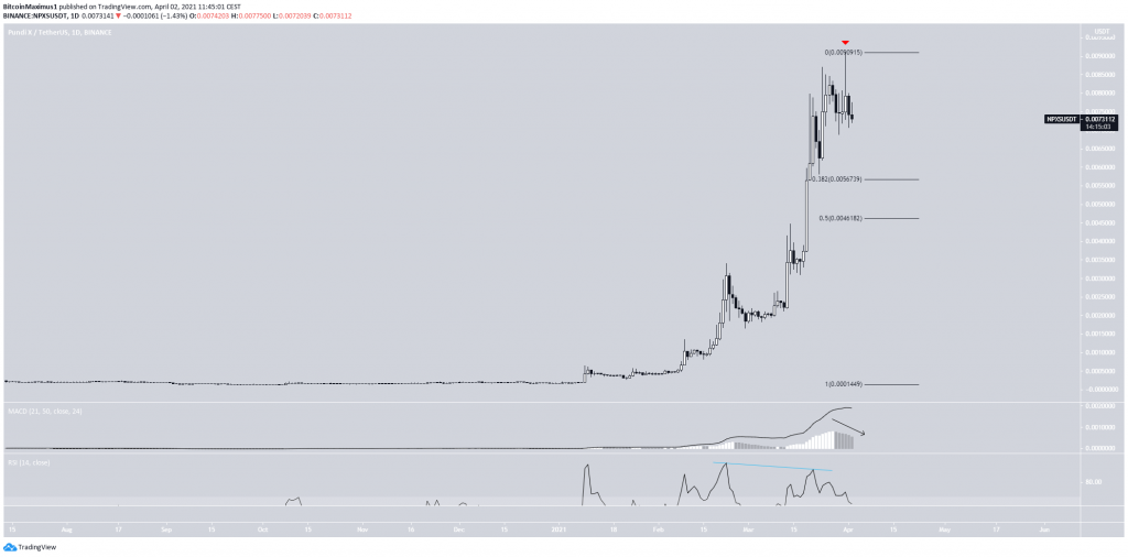 Pundi X (NPXS) графік